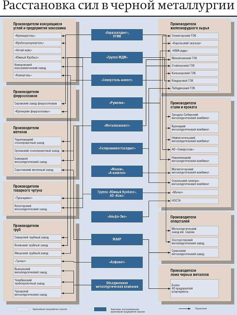 Расстановка сил в черной металлургии (Схема) .