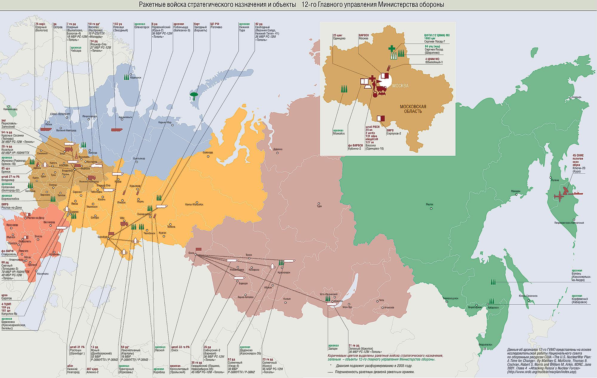 Russian Strategic Nuclear 70